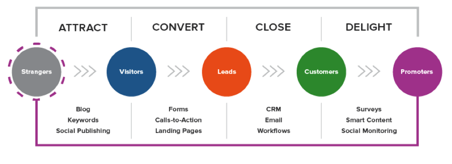 inbound marketing buyer's journey